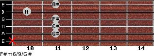 F#m6/9/G# for guitar on frets x, 11, 11, 11, 10, 11