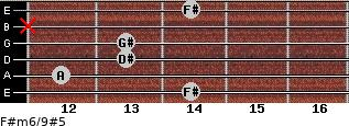 F#m6/9#5 for guitar on frets 14, 12, 13, 13, x, 14