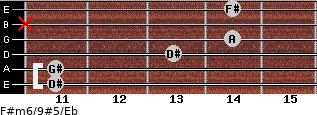 F#m6/9#5/Eb for guitar on frets 11, 11, 13, 14, x, 14