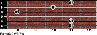F#m6/9#5/Eb for guitar on frets 11, 11, x, 8, 10, 11