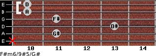 F#m6/9#5/G# for guitar on frets x, 11, 13, 11, 10, 10