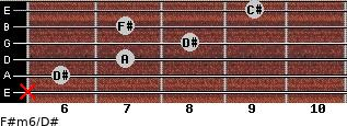 F#m6/D# for guitar on frets x, 6, 7, 8, 7, 9
