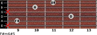 F#m6#5 for guitar on frets x, 9, 12, x, 10, 11