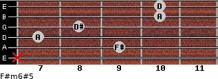 F#m6#5 for guitar on frets x, 9, 7, 8, 10, 10