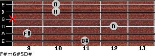 F#m6#5/D# for guitar on frets 11, 9, 12, x, 10, 10