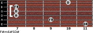 F#m6#5/D# for guitar on frets 11, 9, 7, 7, 7, 10