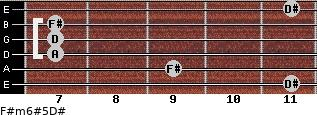 F#m6#5/D# for guitar on frets 11, 9, 7, 7, 7, 11