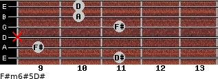 F#m6#5/D# for guitar on frets 11, 9, x, 11, 10, 10