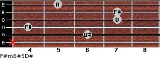 F#m6#5/D# for guitar on frets x, 6, 4, 7, 7, 5