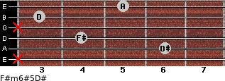 F#m6#5/D# for guitar on frets x, 6, 4, x, 3, 5