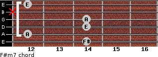 F#m7 for guitar on frets 14, 12, 14, 14, x, 12