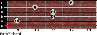 F#m7 for guitar on frets x, 9, 11, 11, 10, 12