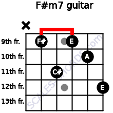F#m7 for guitar on frets x, 9, 11, 9, 10, 12