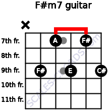 F#m7 for guitar on frets x, 9, 7, 9, 7, 9