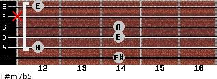 F#m7b5 for guitar on frets 14, 12, 14, 14, x, 12