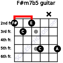 F#m7b5 for guitar on frets 2, 3, 2, 5, x, 5