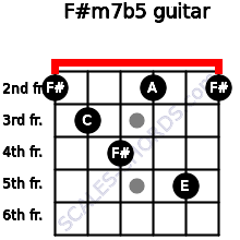 F#m7b5 for guitar on frets 2, 3, 4, 2, 5, 2