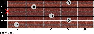 F#m7#5 for guitar on frets 2, 5, 4, x, 3, 5