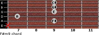 F#m9 for guitar on frets x, 9, 7, 9, 9, 9