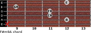 F#m9/A for guitar on frets x, 12, 11, 11, 9, 12