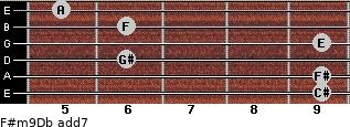 F#m9/Db add(7) guitar chord