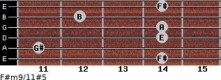 F#m9/11#5 for guitar on frets 14, 11, 14, 14, 12, 14