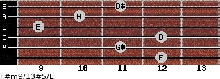 F#m9/13#5/E for guitar on frets 12, 11, 12, 9, 10, 11