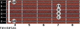 F#m9#5/Ab for guitar on frets 4, 7, 7, 7, 7, 4