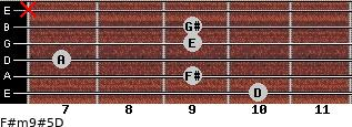 F#m9#5/D for guitar on frets 10, 9, 7, 9, 9, x