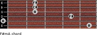 F#m/A for guitar on frets 5, 0, 4, 2, 2, 2