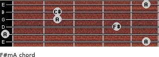 F#m/A for guitar on frets 5, 0, 4, 2, 2, 5