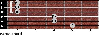 F#m/A for guitar on frets 5, 4, 4, 2, 2, 2