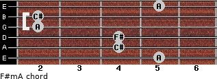 F#m/A for guitar on frets 5, 4, 4, 2, 2, 5