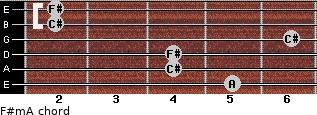 F#m/A for guitar on frets 5, 4, 4, 6, 2, 2