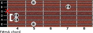 F#m/A for guitar on frets 5, 4, 4, x, 7, 5