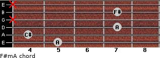 F#m/A for guitar on frets 5, 4, 7, x, 7, x