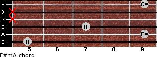 F#m/A for guitar on frets 5, 9, 7, x, x, 9