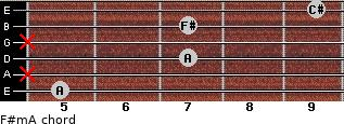 F#m/A for guitar on frets 5, x, 7, x, 7, 9