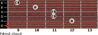 F#m/A for guitar on frets x, 12, 11, 11, 10, 9