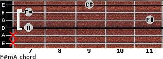 F#m/A for guitar on frets x, x, 7, 11, 7, 9