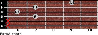 F#m/A for guitar on frets x, x, 7, 6, 7, 9