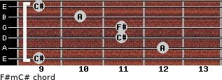 F#m/C# for guitar on frets 9, 12, 11, 11, 10, 9