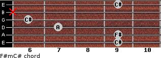 F#m/C# for guitar on frets 9, 9, 7, 6, x, 9