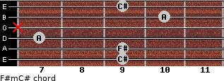 F#m/C# for guitar on frets 9, 9, 7, x, 10, 9