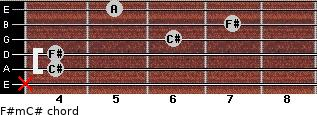 F#m/C# for guitar on frets x, 4, 4, 6, 7, 5