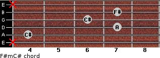 F#m/C# for guitar on frets x, 4, 7, 6, 7, x