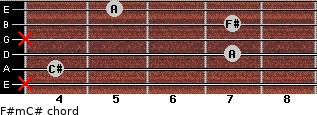 F#m/C# for guitar on frets x, 4, 7, x, 7, 5