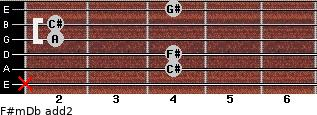 F#m/Db add(2) guitar chord
