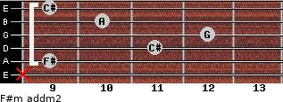 F#m add(m2) for guitar on frets x, 9, 11, 12, 10, 9