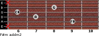 F#m add(m2) for guitar on frets x, 9, 7, 6, 8, x